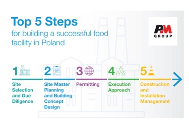 Top 5 steps to building a food facility in Poland